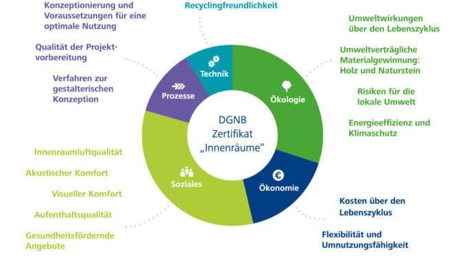 Zertifizierung DGNB