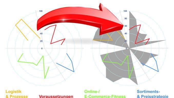 Dank eines Netzdiagramms können Eurobaustoff-Gesellschafter erkennen, welchen digitalen Themen sie sich vorrangig widmen sollten.