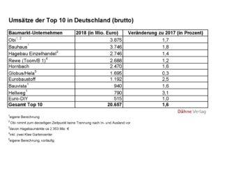 Die zehn größten Baumarktbetreiber in Deutschland haben ihr Umsatzwachstum 2018 in etwa gehalten, verlieren im Inland aber tendenziell an Dynamik. © Dähne Verlag