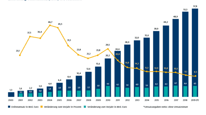 Der Umsatz im Online-Handel stieg 2018 um 9,1 Prozent. [Bild: HDE, Online-Monitor 2019]